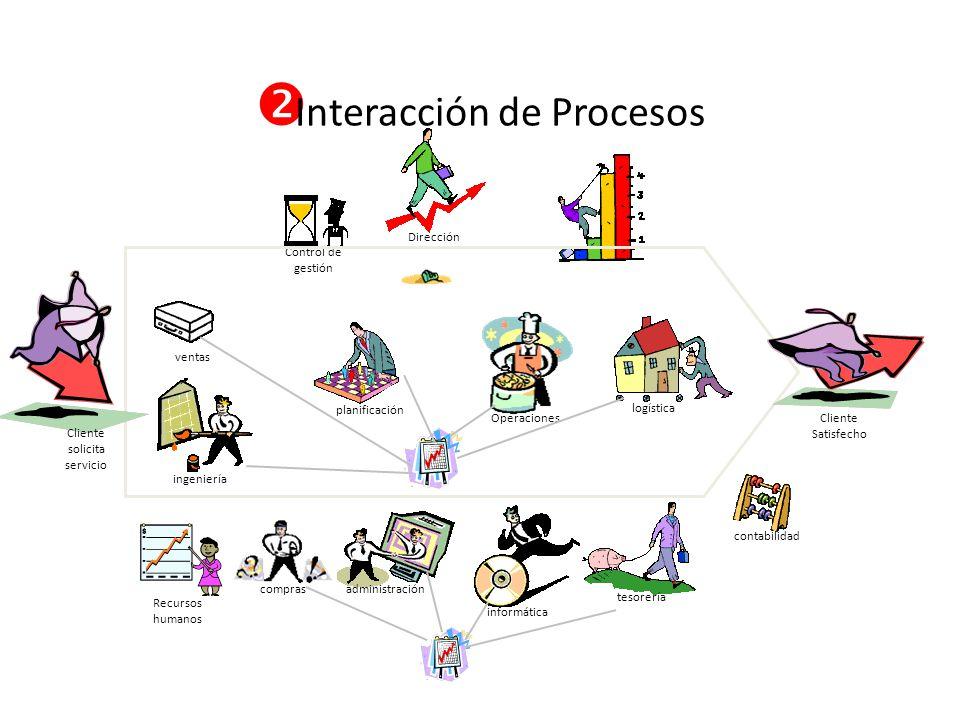Interacción de Procesos informática contabilidad planificación Control de gestión Dirección Operaciones logística tesorería administración ventas ingeniería comprasRecursos humanos Cliente solicita servicio Cliente Satisfecho