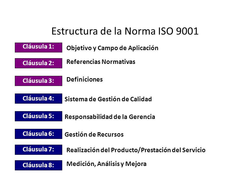 Estructura de la Norma ISO 9001 Cláusula 1: Objetivo y Campo de Aplicación Cláusula 2: Referencias Normativas Cláusula 3: Definiciones Sistema de Gest
