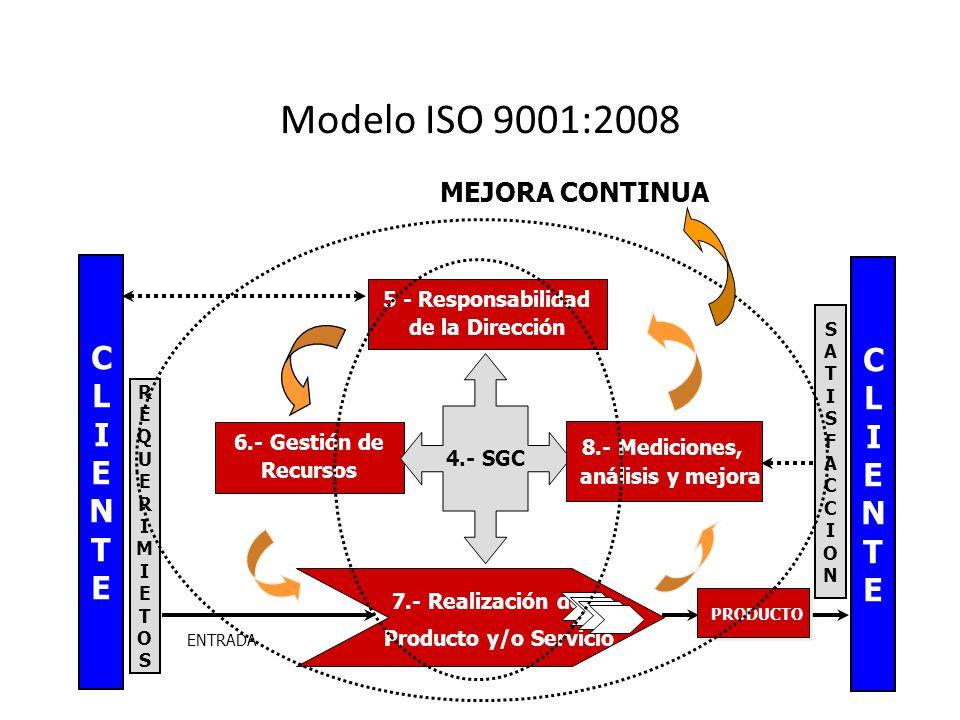 Modelo ISO 9001:2008 6.- Gestión de Recursos 5 - Responsabilidad de la Dirección 4.- SGC CLIENTECLIENTE 8.- Mediciones, análisis y mejora SATISFACCIONSATISFACCION PRODUCTO ENTRADA REQUERIMIETOSREQUERIMIETOS 7.- Realización del Producto y/o Servicio MEJORA CONTINUA CLIENTECLIENTE