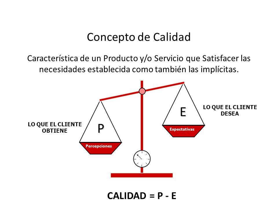 Concepto de Calidad Característica de un Producto y/o Servicio que Satisfacer las necesidades establecida como también las implícitas. CALIDAD = P - E