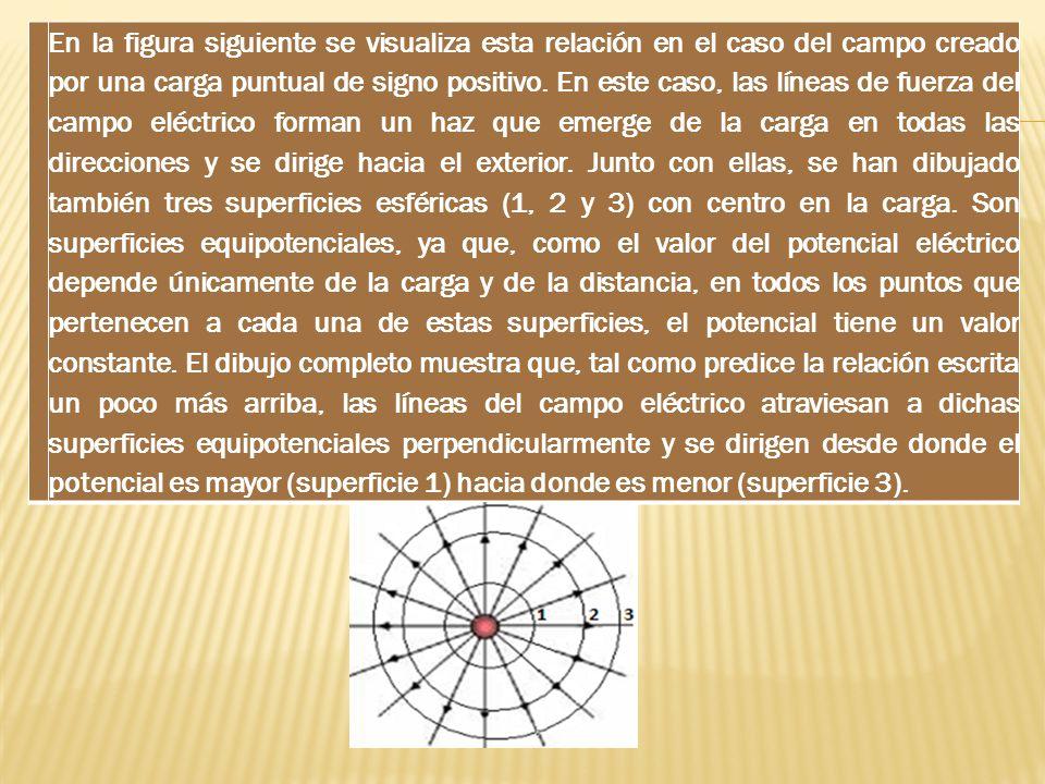 En la figura siguiente se visualiza esta relación en el caso del campo creado por una carga puntual de signo positivo. En este caso, las líneas de fue