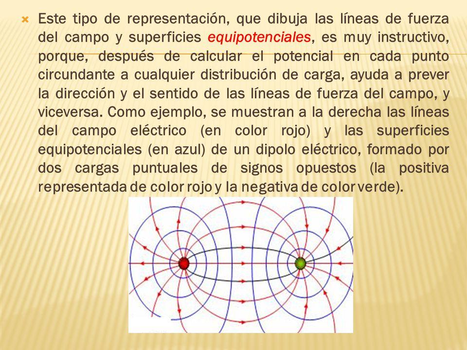 Este tipo de representación, que dibuja las líneas de fuerza del campo y superficies equipotenciales, es muy instructivo, porque, después de calcular
