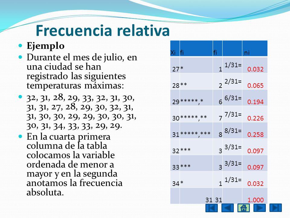 Frecuencia relativa Ejemplo Durante el mes de julio, en una ciudad se han registrado las siguientes temperaturas máximas: 32, 31, 28, 29, 33, 32, 31,