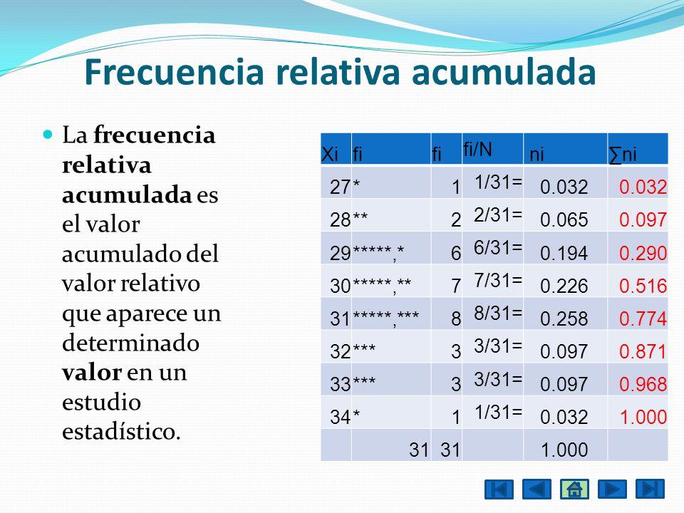 Frecuencia relativa acumulada La frecuencia relativa acumulada es el valor acumulado del valor relativo que aparece un determinado valor en un estudio