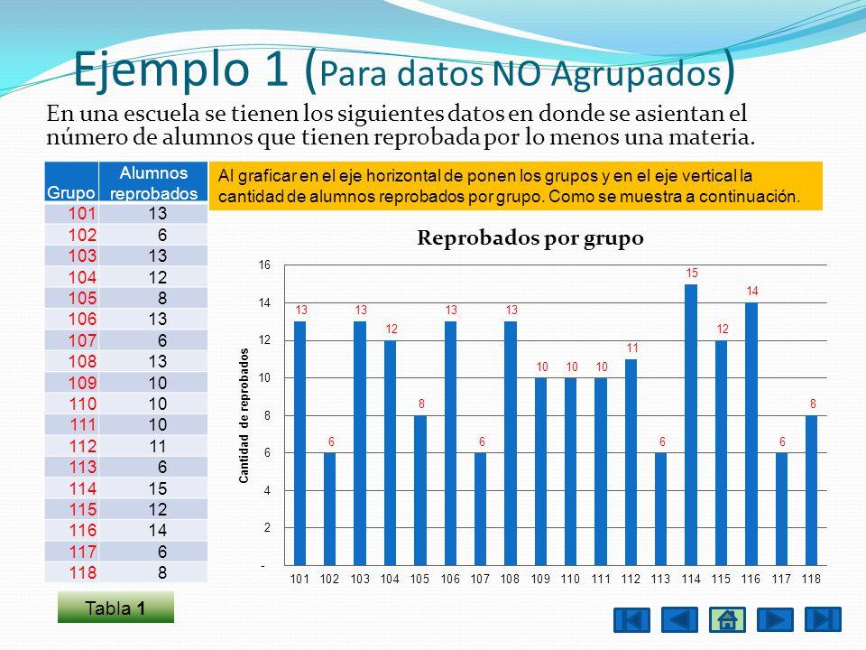 Ejemplo 1 ( Para datos NO Agrupados ) En una escuela se tienen los siguientes datos en donde se asientan el número de alumnos que tienen reprobada por