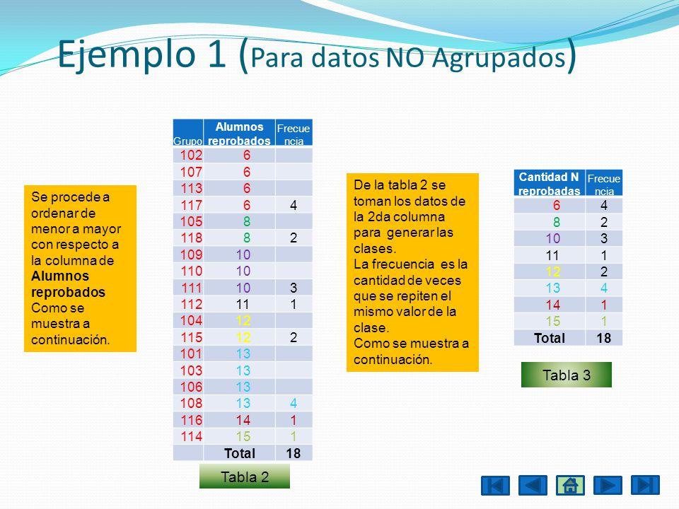 Ejemplo 1 ( Para datos NO Agrupados ) Se procede a ordenar de menor a mayor con respecto a la columna de Alumnos reprobados Como se muestra a continua
