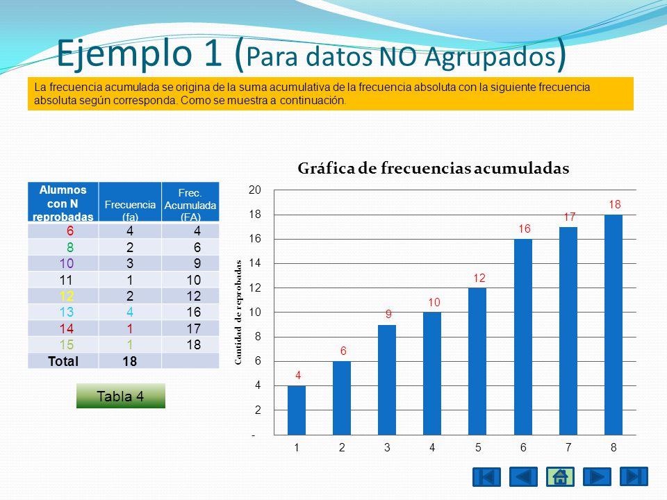 Ejemplo 1 ( Para datos NO Agrupados ) Tabla 4 Alumnos con N reprobadas Frecuencia (fa) Frec. Acumulada (FA) 64 4 82 6 103 9 111 10 122 134 16 141 17 1