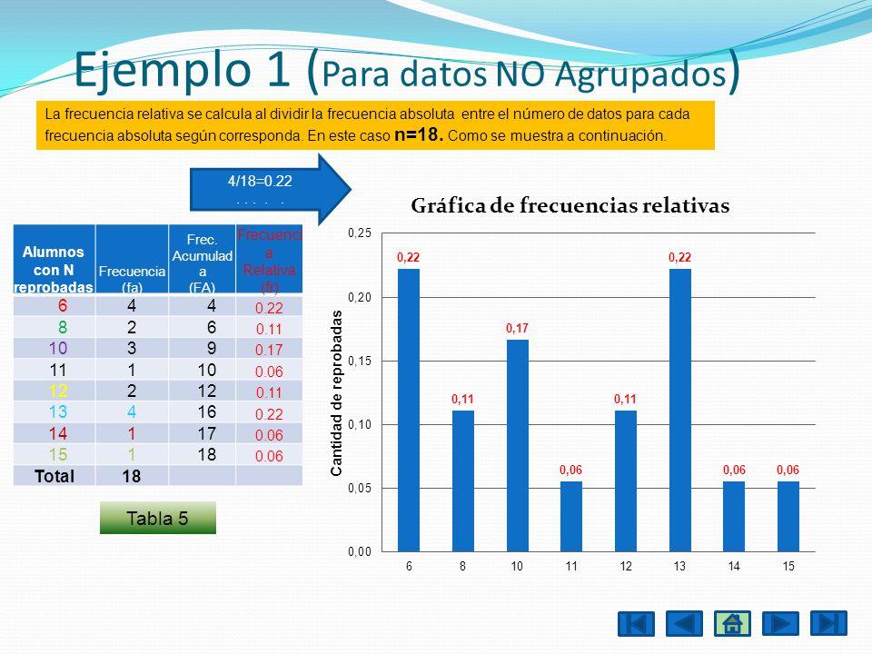Datos no Agrupados Tabla