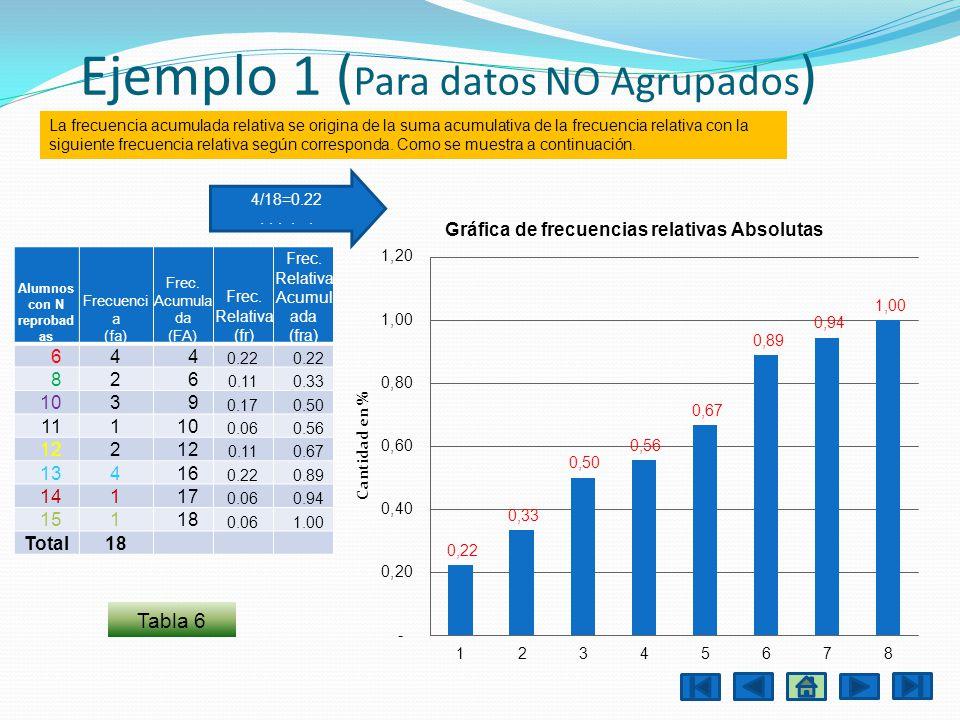 Ejemplo 1 ( Para datos NO Agrupados ) Tabla 6 Alumnos con N reprobad as Frecuenci a (fa) Frec. Acumula da (FA) Frec. Relativa (fr) Frec. Relativa Acum