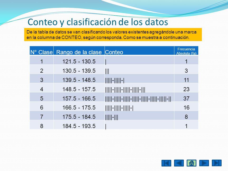 Conteo y clasificación de los datos N° ClaseRango de la claseConteo Frecuencia Absoluta (fa) 1121.5 - 130.5|1 2130.5 - 139.5|||3 3139.5 - 148.5|||||-|