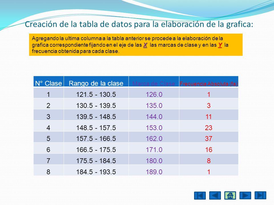 Creación de la tabla de datos para la elaboración de la grafica: N° ClaseRango de la clase Marca de Clase Frecuencia Absoluta (fa) 1121.5 - 130.5126.0