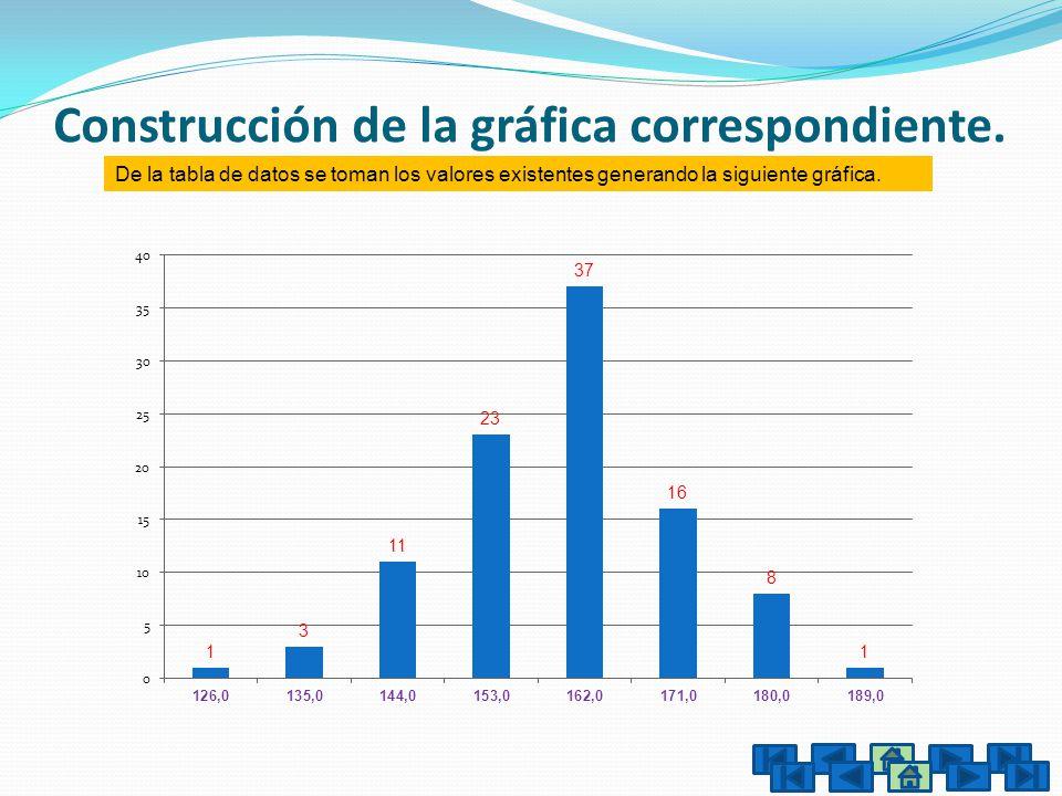 Construcción de la gráfica correspondiente. De la tabla de datos se toman los valores existentes generando la siguiente gráfica.