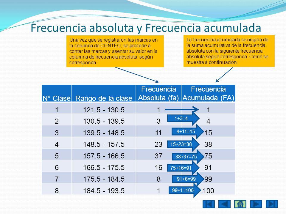 Frecuencia absoluta y Frecuencia acumulada N° ClaseRango de la clase Frecuencia Absoluta (fa) Frecuencia Acumulada (FA) 1121.5 - 130.511 2130.5 - 139.