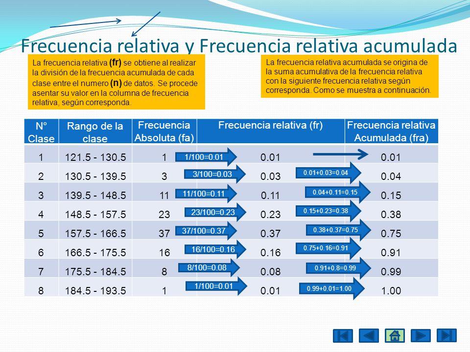 Frecuencia relativa y Frecuencia relativa acumulada N° Clase Rango de la clase Frecuencia Absoluta (fa) Frecuencia relativa (fr)Frecuencia relativa Ac