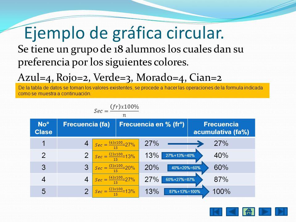 Ejemplo de gráfica circular. Se tiene un grupo de 18 alumnos los cuales dan su preferencia por los siguientes colores. Azul=4, Rojo=2, Verde=3, Morado