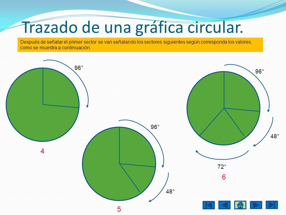 Trazado de una gráfica circular. Después de señalar el primer sector se van señalando los sectores siguientes según corresponda los valores, como se m