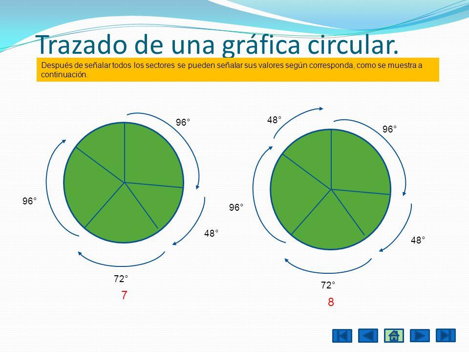 Trazado de una gráfica circular. 96° 72° 7 48° 96° 72° 8 48° 96° 48° Después de señalar todos los sectores se pueden señalar sus valores según corresp
