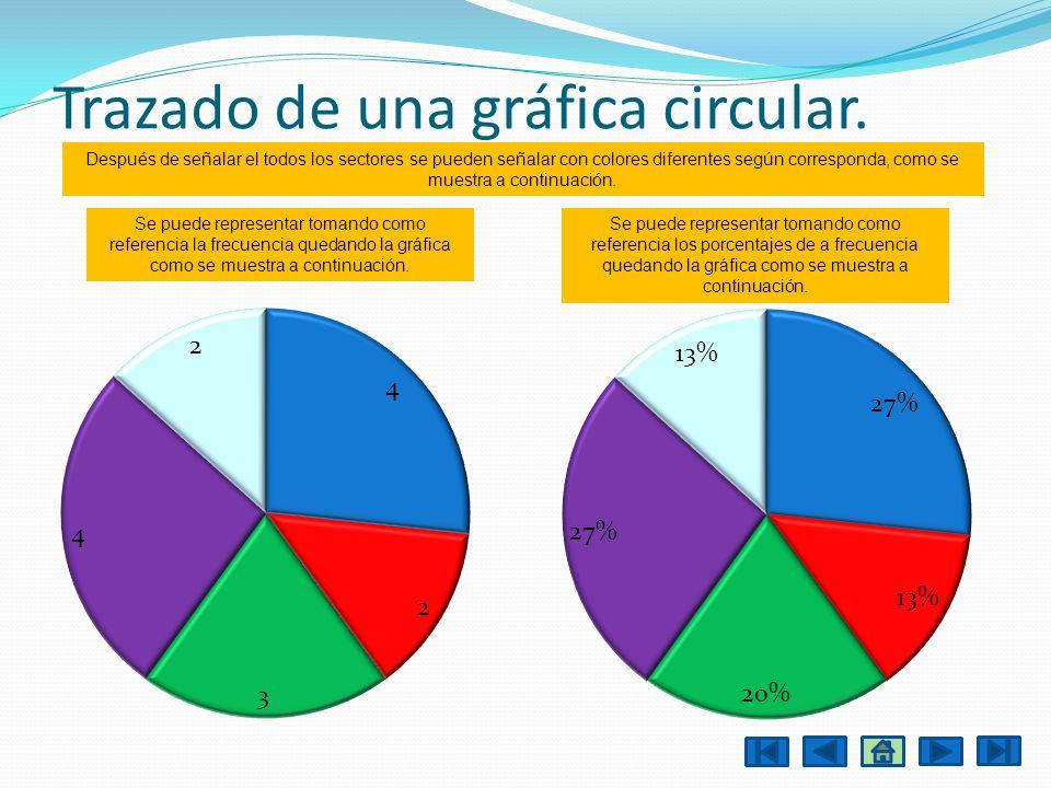 Trazado de una gráfica circular. Se puede representar tomando como referencia la frecuencia quedando la gráfica como se muestra a continuación. Se pue