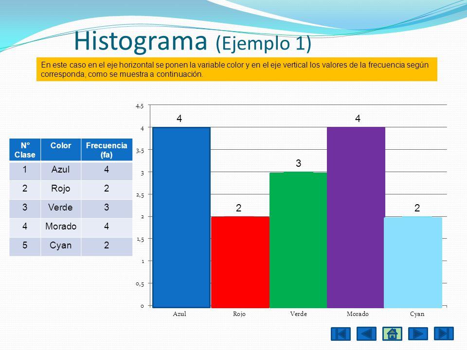 Histograma (Ejemplo 1) N° Clase ColorFrecuencia (fa) 1Azul4 2Rojo2 3Verde3 4Morado4 5Cyan2 En este caso en el eje horizontal se ponen la variable colo