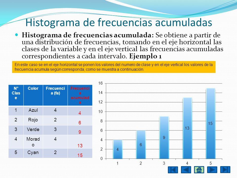 Histograma de frecuencias acumuladas Histograma de frecuencias acumulada: Se obtiene a partir de una distribución de frecuencias, tomando en el eje ho