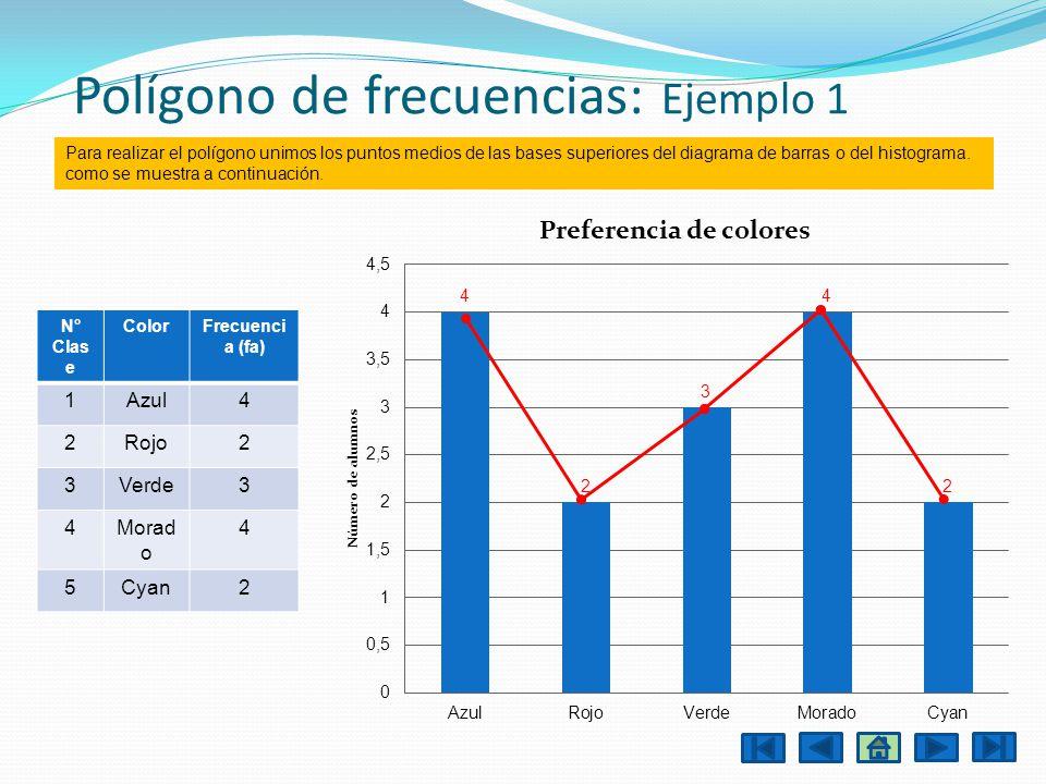 Polígono de frecuencias: Ejemplo 1 N° Clas e ColorFrecuenci a (fa) 1Azul4 2Rojo2 3Verde3 4Morad o 4 5Cyan2 Para realizar el polígono unimos los puntos