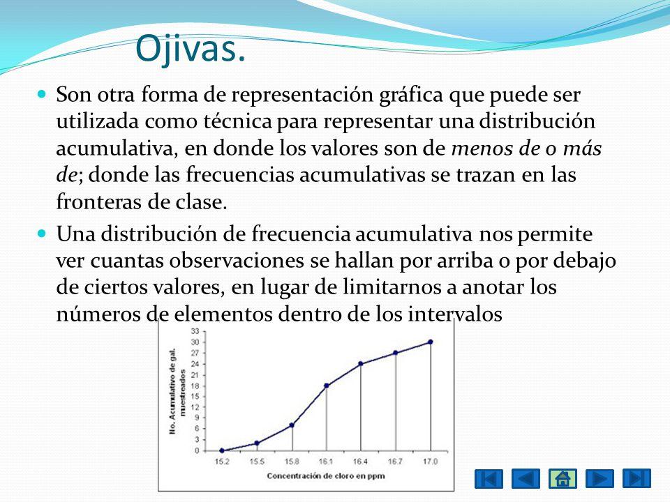 Ojivas. Son otra forma de representación gráfica que puede ser utilizada como técnica para representar una distribución acumulativa, en donde los valo