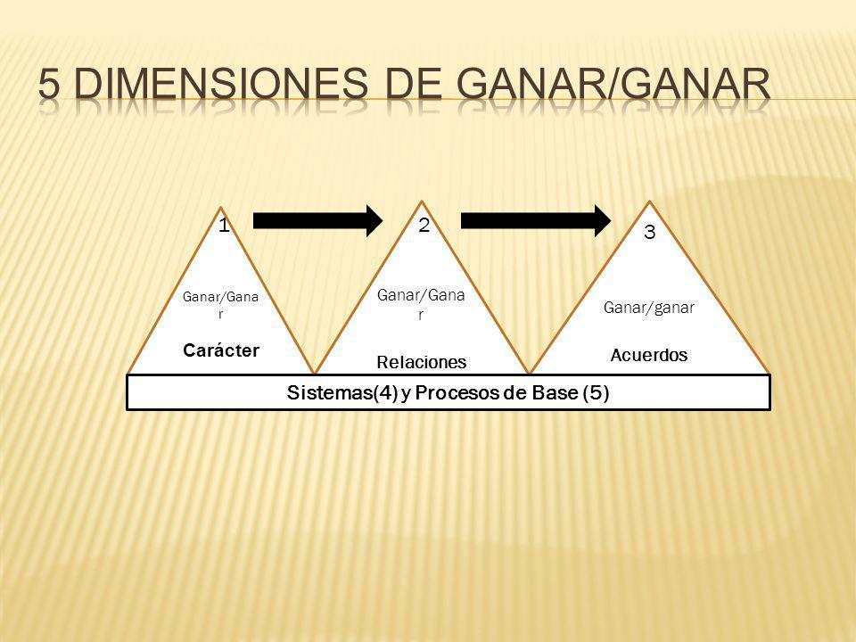 Ganar/Gana r Carácter 1 Ganar/Gana r Relaciones 2 Ganar/ganar Acuerdos 3 Sistemas(4) y Procesos de Base (5)