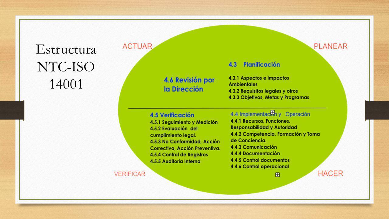 Estructura NTC-ISO 14001