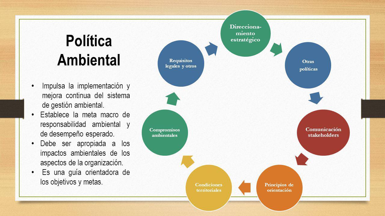 Direcciona- miento estratégico Otras políticas Comunicación stakeholders Principios de orientación Condiciones territoriales Compromisos ambientales Requisitos legales y otros Política Ambiental Impulsa la implementación y mejora continua del sistema de gestión ambiental.