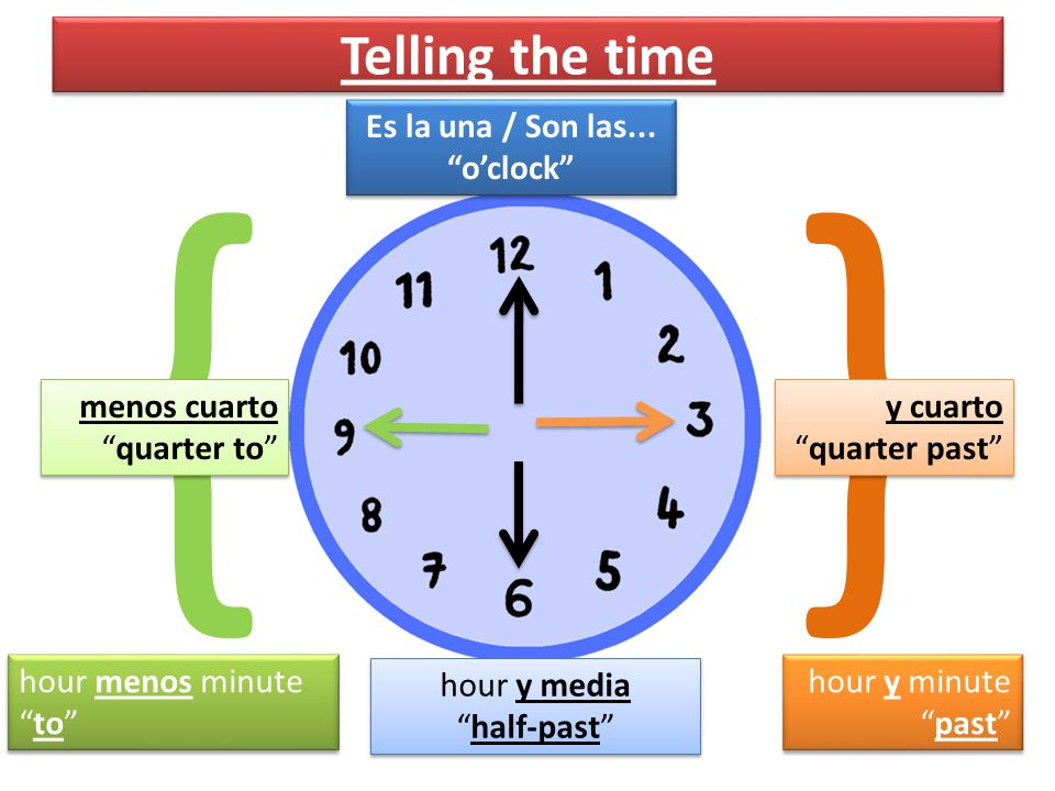 Son las cinco y ______ (half-past five) Son las cinco y ______ (five-thirty) treinta media ¿Qué es la hora.