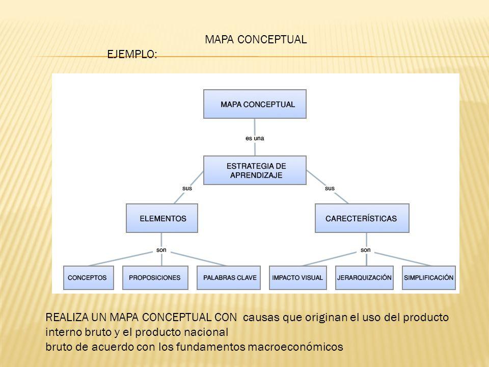 MAPA CONCEPTUAL EJEMPLO: REALIZA UN MAPA CONCEPTUAL CON causas que originan el uso del producto interno bruto y el producto nacional bruto de acuerdo