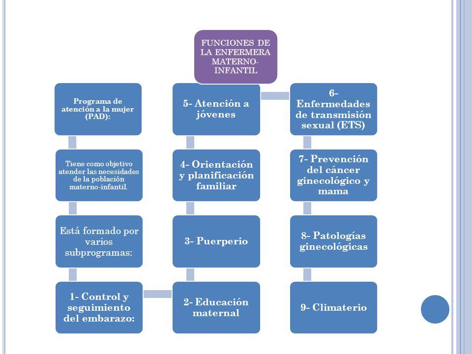 Programa de atención a la mujer (PAD): Tiene como objetivo atender las necesidades de la población materno-infantil. Está formado por varios subprogra