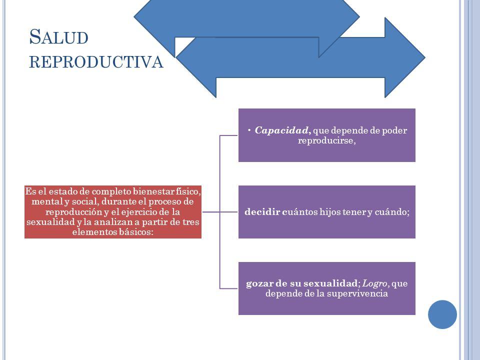 S ALUD REPRODUCTIVA Es el estado de completo bienestar físico, mental y social, durante el proceso de reproducción y el ejercicio de la sexualidad y l