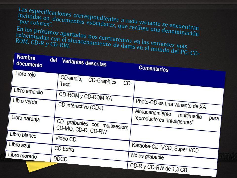 Las especificaciones correspondientes a cada variante se encuentran incluidas en documentos estándares, que reciben una denominación por colores. En l