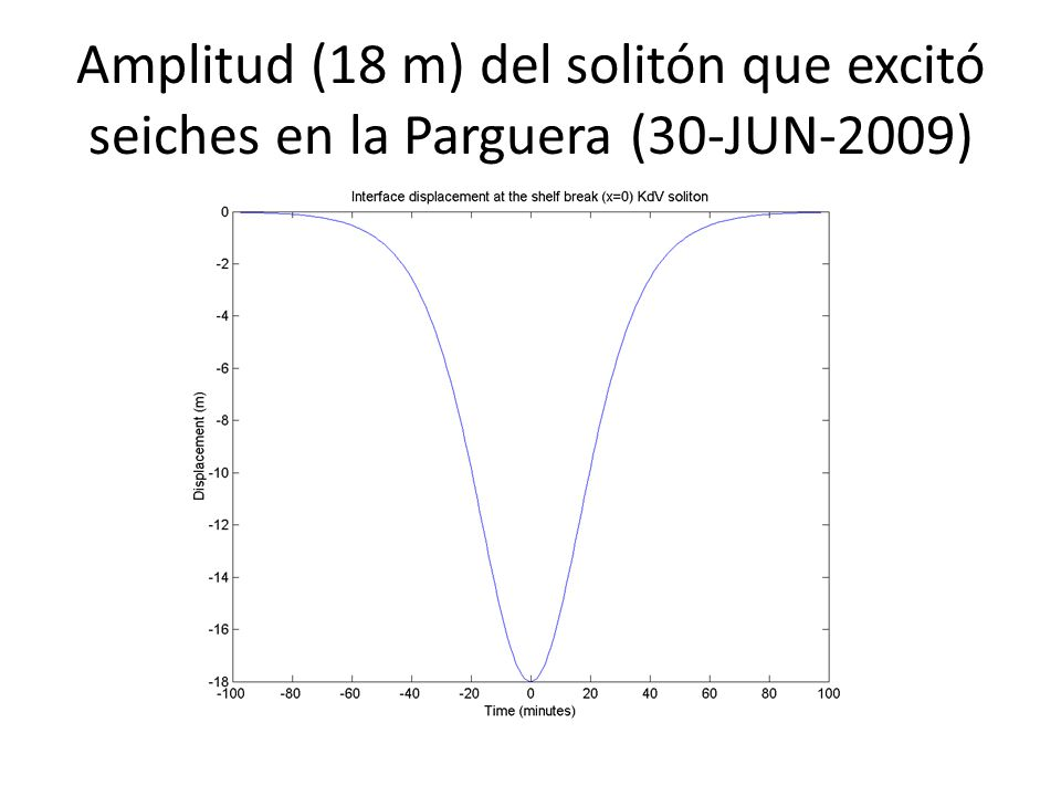 Amplitud (18 m) del solitón que excitó seiches en la Parguera (30-JUN-2009)