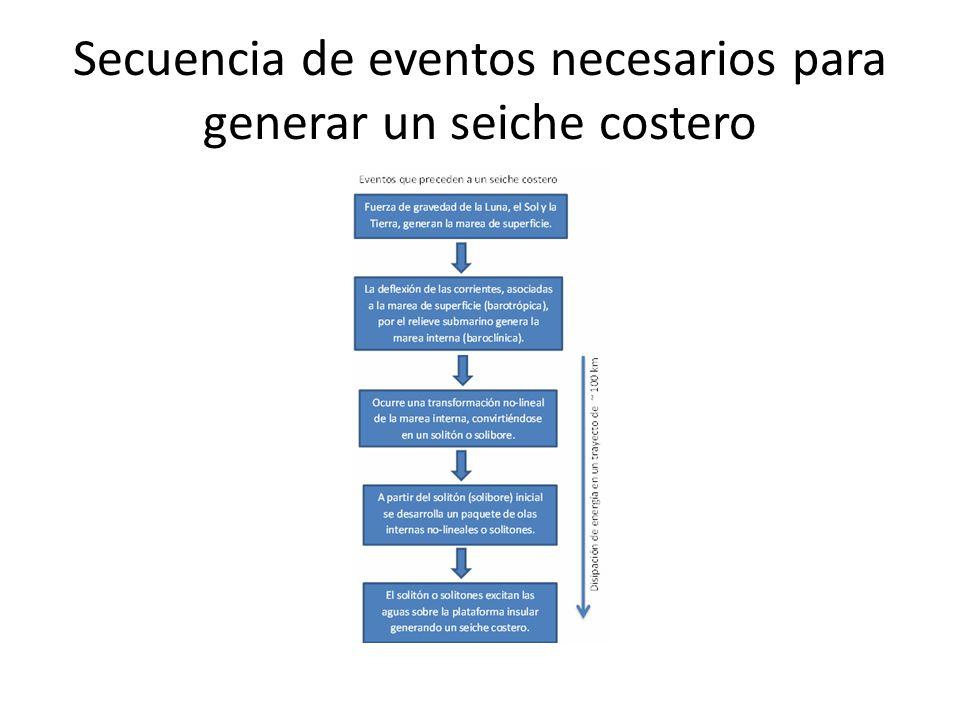 Secuencia de eventos necesarios para generar un seiche costero