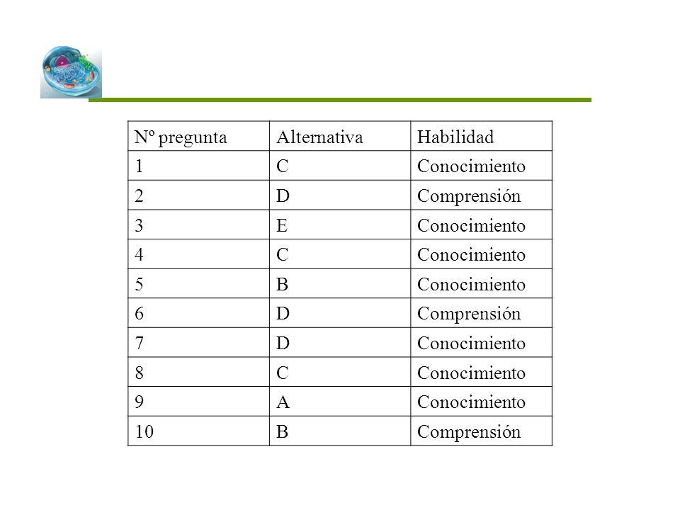 Nº preguntaAlternativaHabilidad 1CConocimiento 2DComprensión 3EConocimiento 4C 5B 6DComprensión 7DConocimiento 8C 9A 10BComprensión