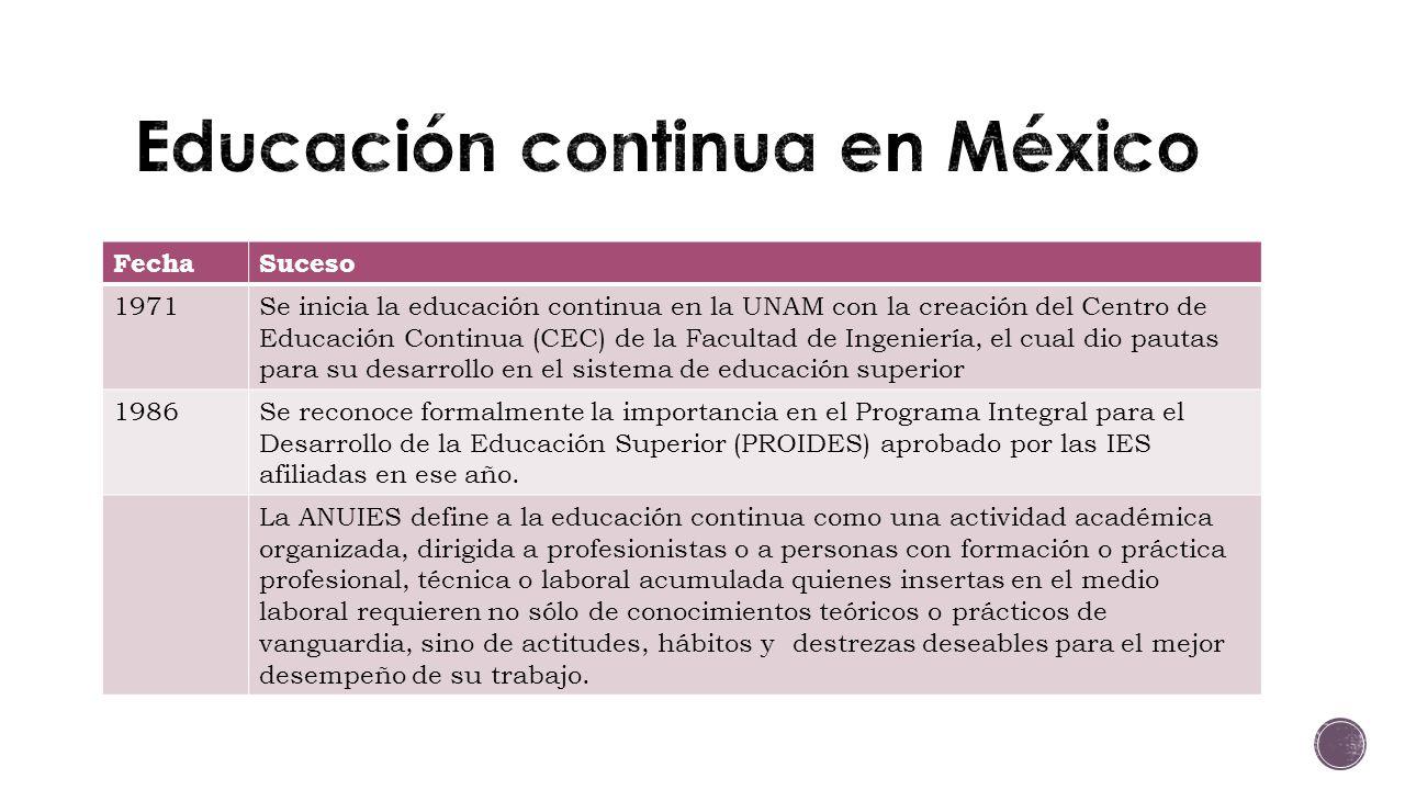 FechaSuceso 1971Se inicia la educación continua en la UNAM con la creación del Centro de Educación Continua (CEC) de la Facultad de Ingeniería, el cual dio pautas para su desarrollo en el sistema de educación superior 1986Se reconoce formalmente la importancia en el Programa Integral para el Desarrollo de la Educación Superior (PROIDES) aprobado por las IES afiliadas en ese año.
