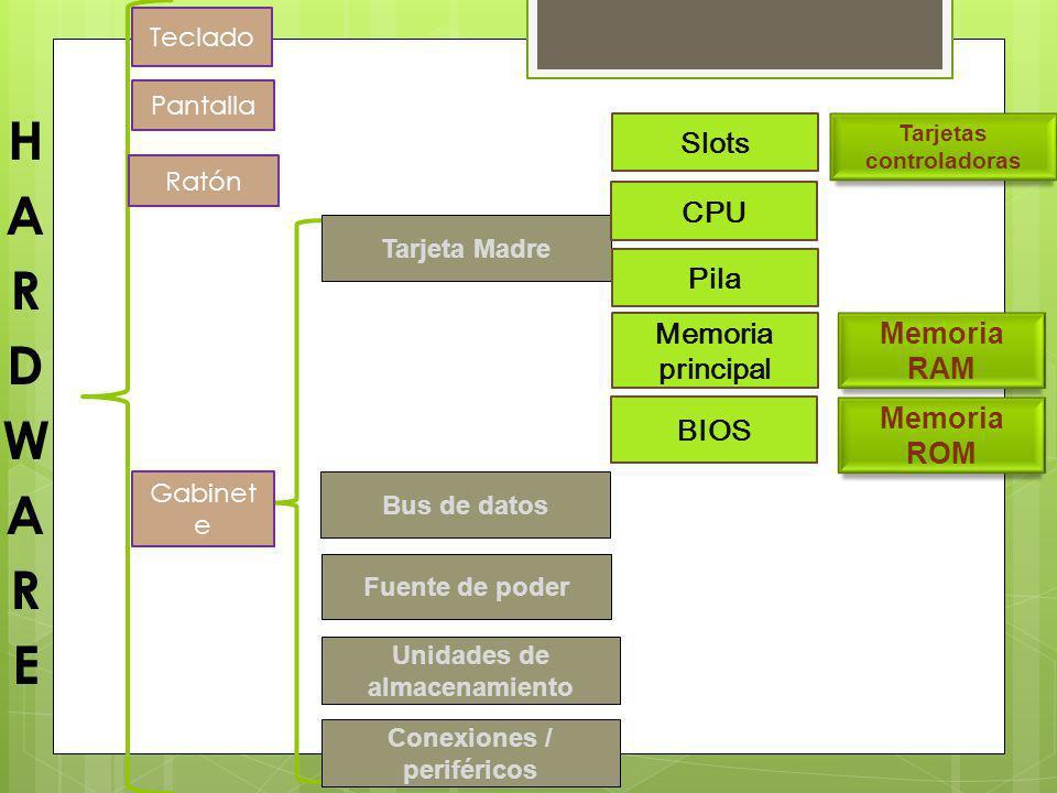Teclas de función Teclado Alfa Numéric o Teclado Numéric o Teclas Especial es Teclas de Direcció n Teclas Especial es