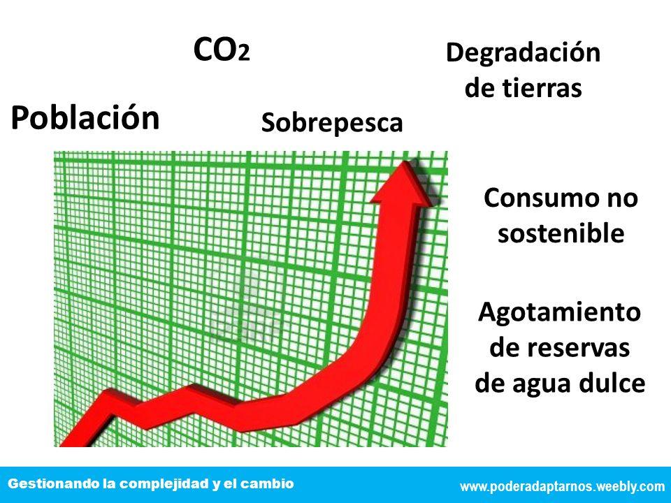 TÍTULO DE LA EXPOSICIÓN www.poderadaptarnos.weebly.com Gestionando la complejidad y el cambio Población CO 2 Sobrepesca Degradación de tierras Consumo no sostenible Agotamiento de reservas de agua dulce