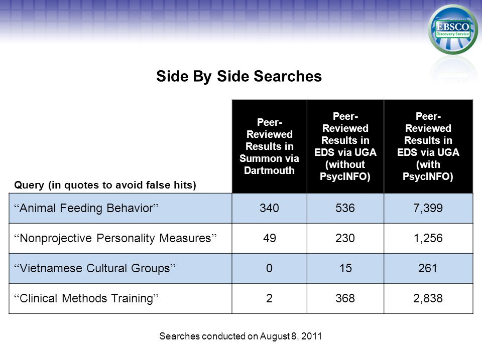 Side By Side Searches Searches conducted on August 8, 2011 Query (in quotes to avoid false hits) Peer- Reviewed Results in Summon via Dartmouth Peer- Reviewed Results in EDS via UGA (without PsycINFO) Peer- Reviewed Results in EDS via UGA (with PsycINFO) Animal Feeding Behavior3405367,399 Nonprojective Personality Measures492301,256 Vietnamese Cultural Groups015261 Clinical Methods Training23682,838