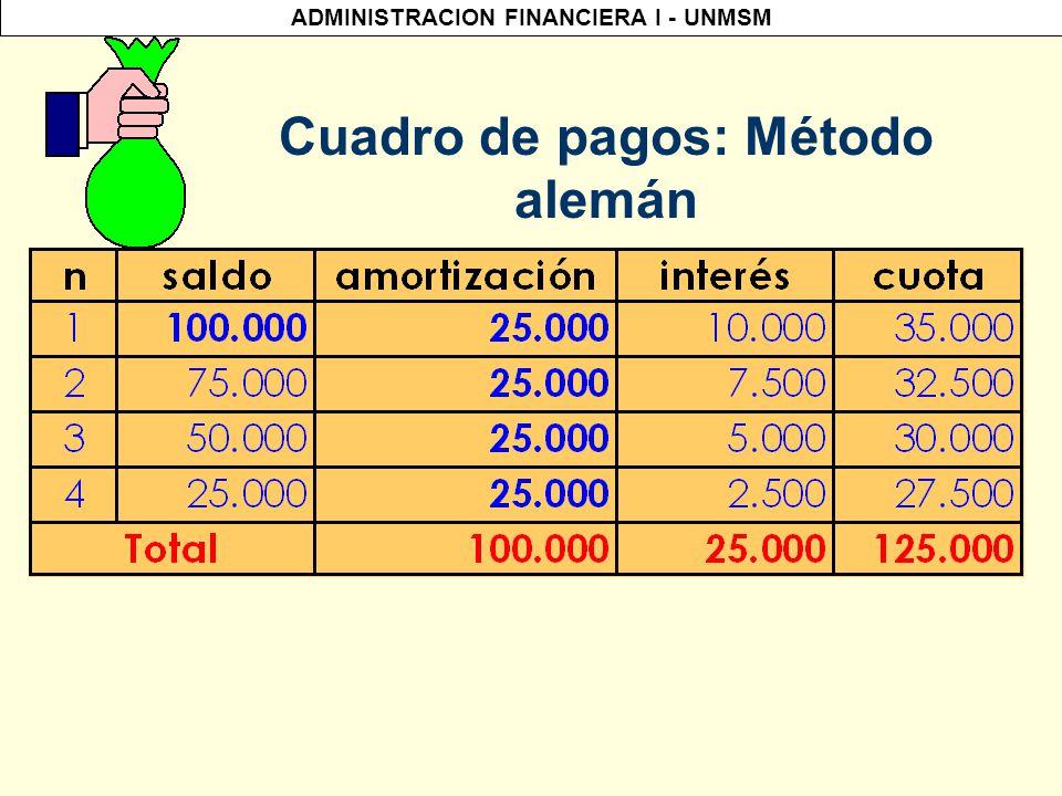ADMINISTRACION FINANCIERA I - UNMSM Método Alemán III Trimestre I = Pin I = 50, 000 * 0.1 *1 I = $ 5,000 Cálculo de intereses: I Trimestre I = Pin I = 100,000 * 0.1 * 1 I = $ 10,000 II Trimestre I = Pin I = 75,000 * 0.1 * 1 I = $ 7,500 IV Trimestre I = Pin I = 25,000 * 0.1 * 1 I = $ 2,500