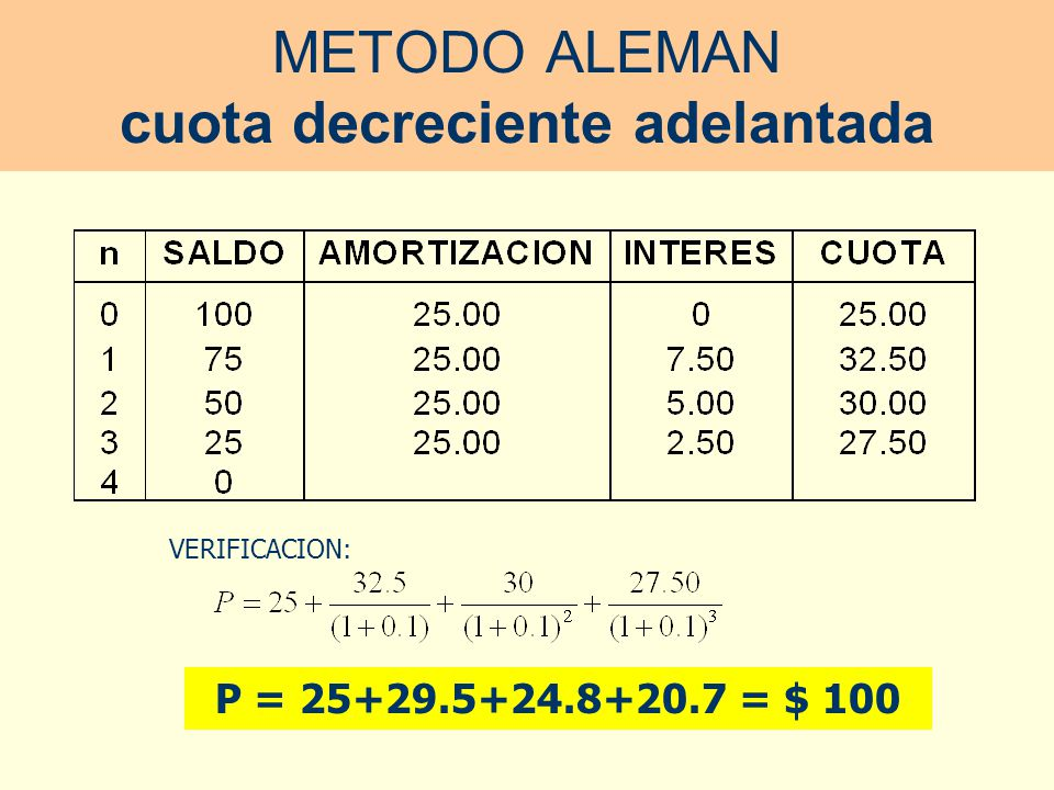 ADMINISTRACION FINANCIERA I - UNMSM METODO ALEMAN cuota decreciente v encida VERIFICACION: P = 31.8+26.9+22.5+18.8 = $ 100