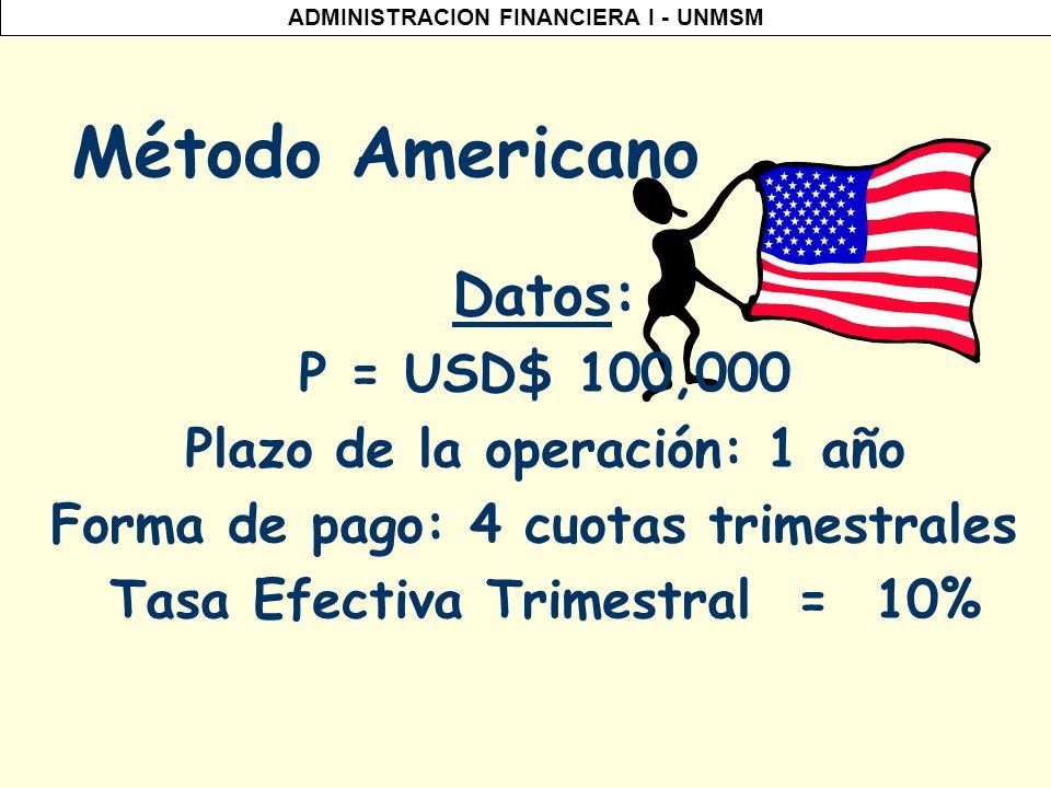 ADMINISTRACION FINANCIERA I - UNMSM Método Americano Conocido también como el método de: Pago de Intereses y el pago del principal al final del plazo.