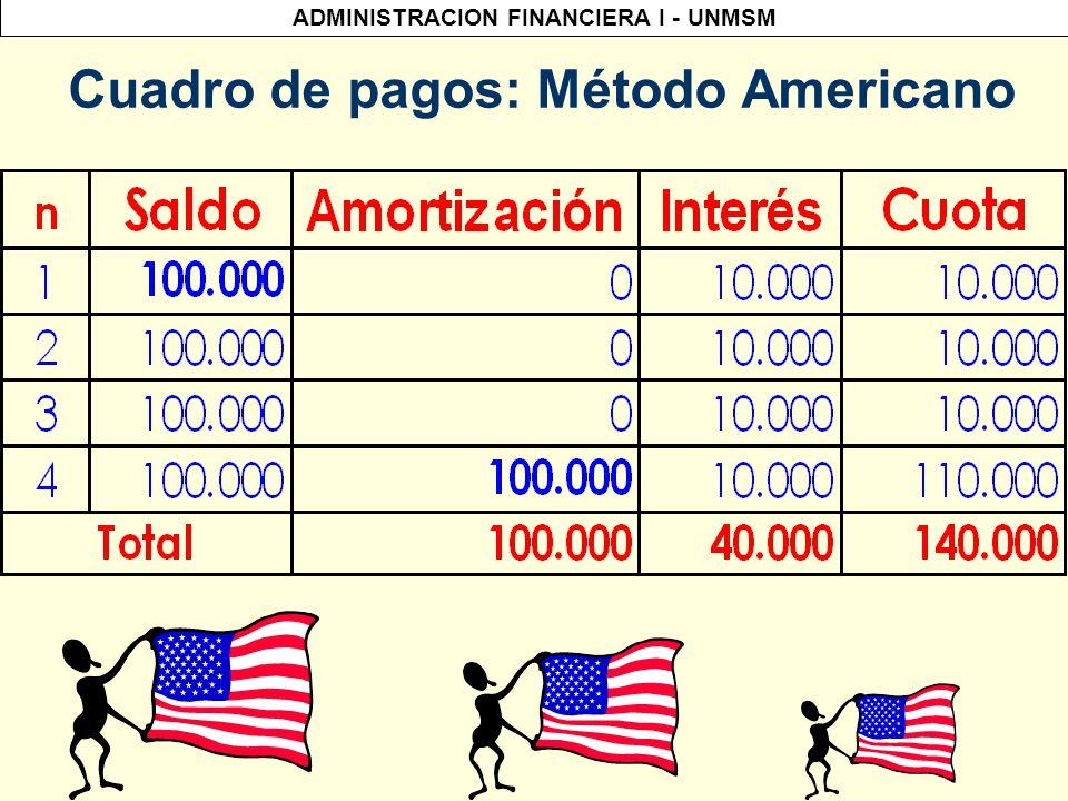 ADMINISTRACION FINANCIERA I - UNMSM Método Americano Datos: P = USD$ 100,000 Plazo de la operación: 1 año Forma de pago: 4 cuotas trimestrales Tasa Efectiva Trimestral = 10%