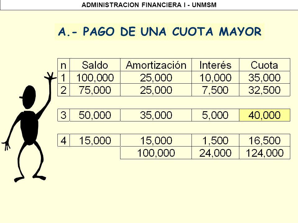 ADMINISTRACION FINANCIERA I - UNMSM A.- Pago de una cuota mayor Modificación del plan de pago por modificación en la conducta del DEUDOR.