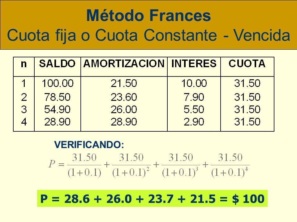 ADMINISTRACION FINANCIERA I - UNMSM Conocido también como el método de: Cuota Fija o Cuota Constante Método Frances