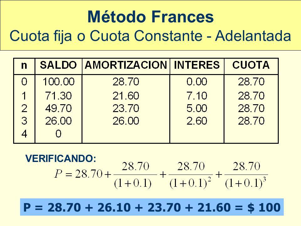ADMINISTRACION FINANCIERA I - UNMSM VERIFICANDO: P = 28.6 + 26.0 + 23.7 + 21.5 = $ 100 Método Frances Cuota fija o Cuota Constante - Vencida
