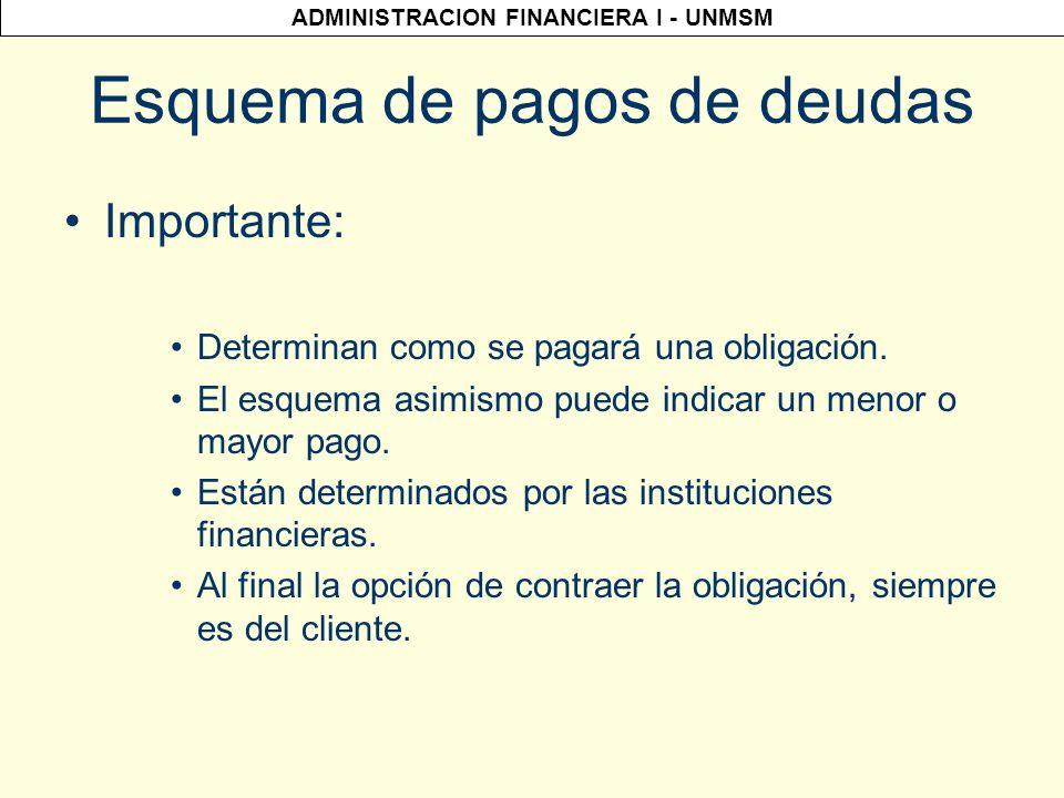 ADMINISTRACION FINANCIERA I - UNMSM Esquemas de pago de deudas