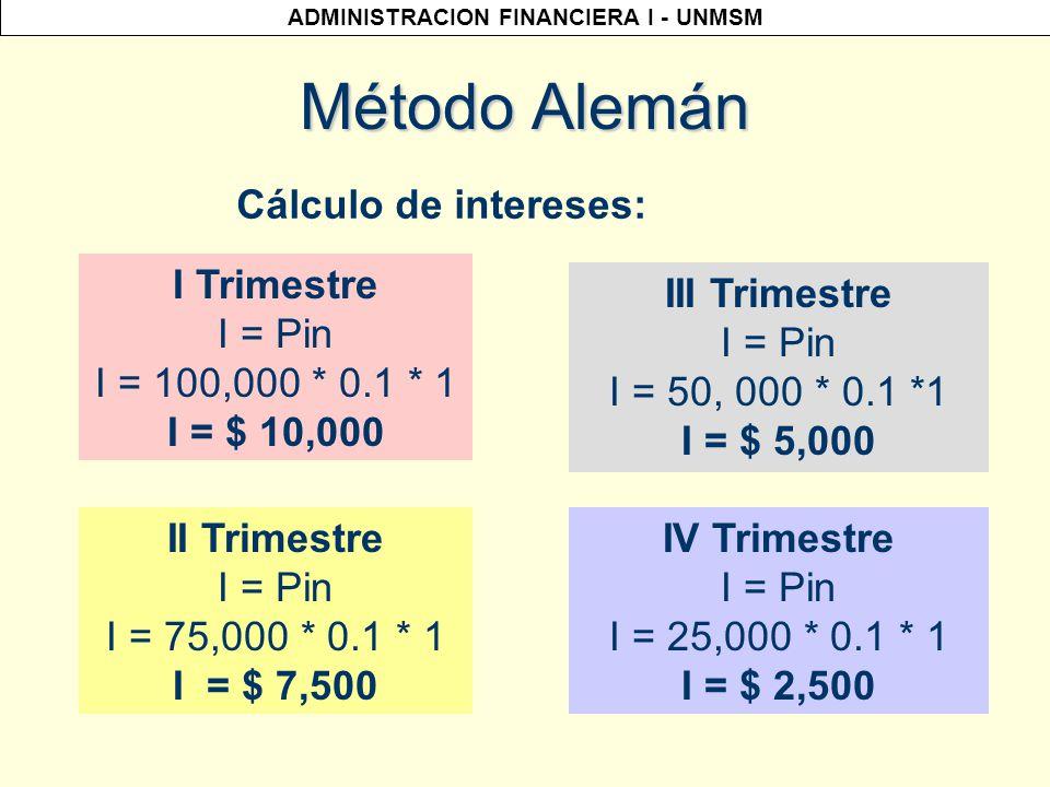 ADMINISTRACION FINANCIERA I - UNMSM Interés al Rebatir: Método Alemán Datos: P = USD$ 100,000 n= 4 cuotas trimestrales TET = 10% trimestral La amortización es fija.